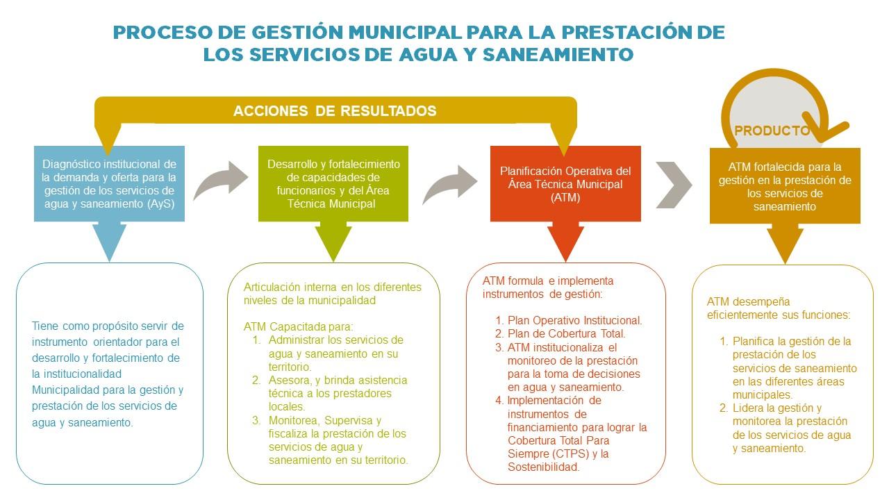 20_8_4 Flujograma_Gestión Municipal