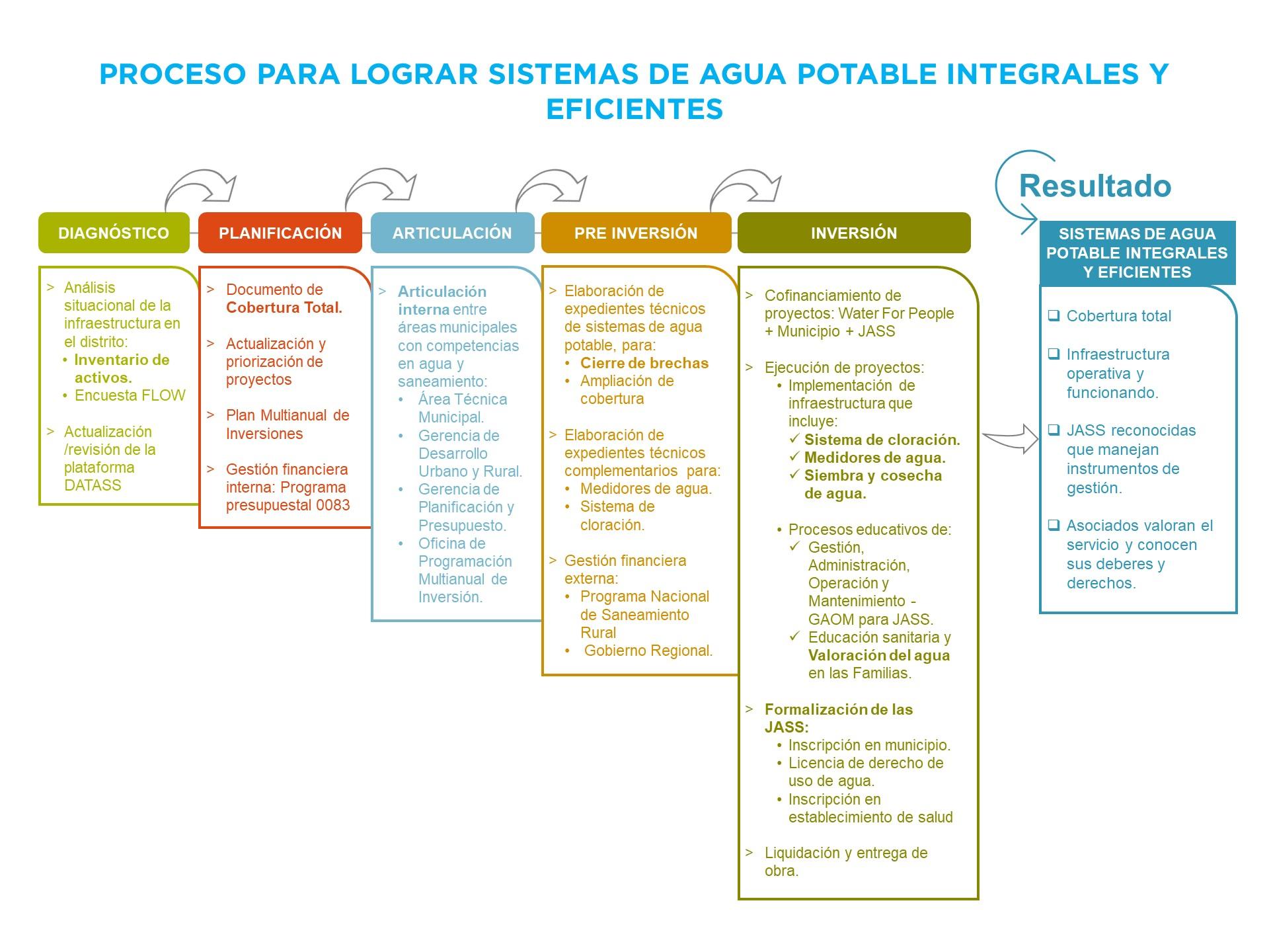 20_8_6 Flujograma_Infraestructura